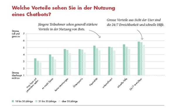 Grafik_Nutzen